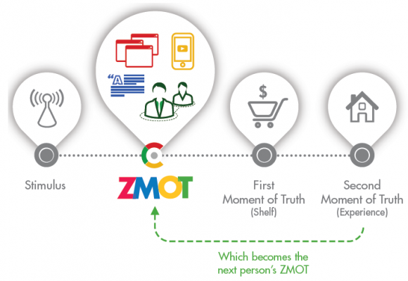 Google's Zero Moment of Truth, and Why You Should Know it NOW for Your Marketing