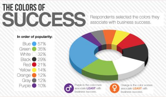courtesy crazyegg.com colors of success infographic