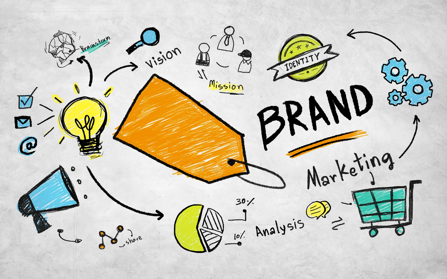 Why the World Would End Without Branding